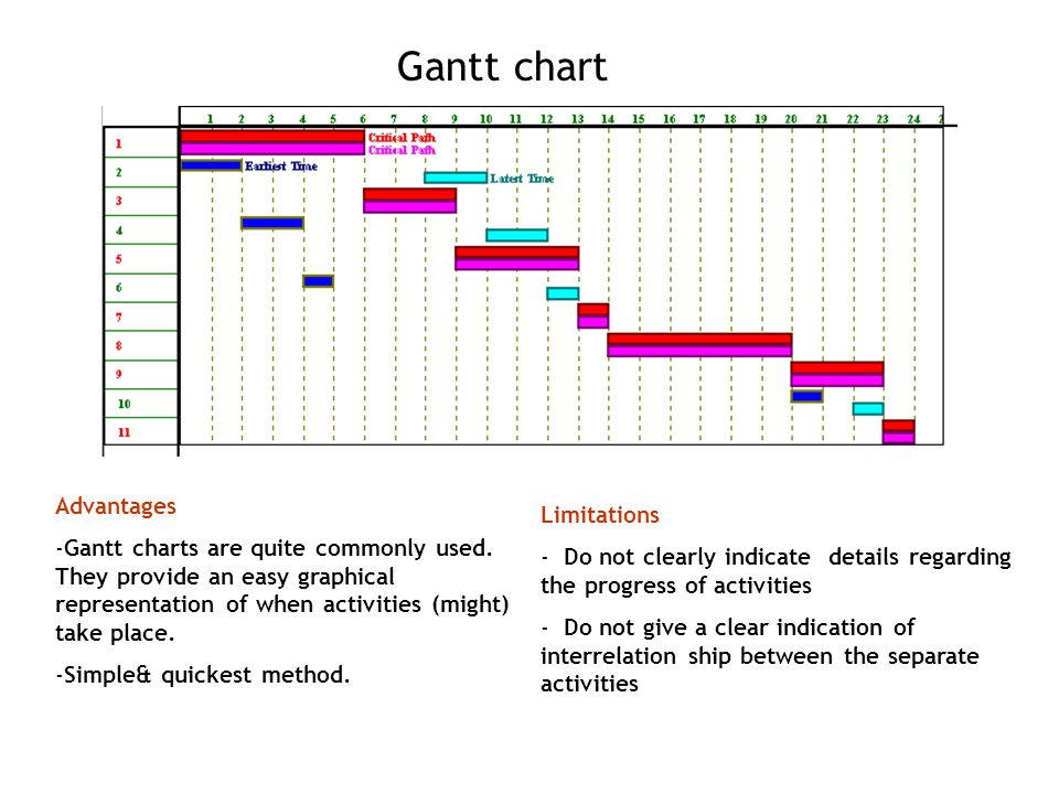 Gantt chart Advantages -Gantt charts are quite commonly used. They provide an easy graphical representation of when activities (might) take place. -Si