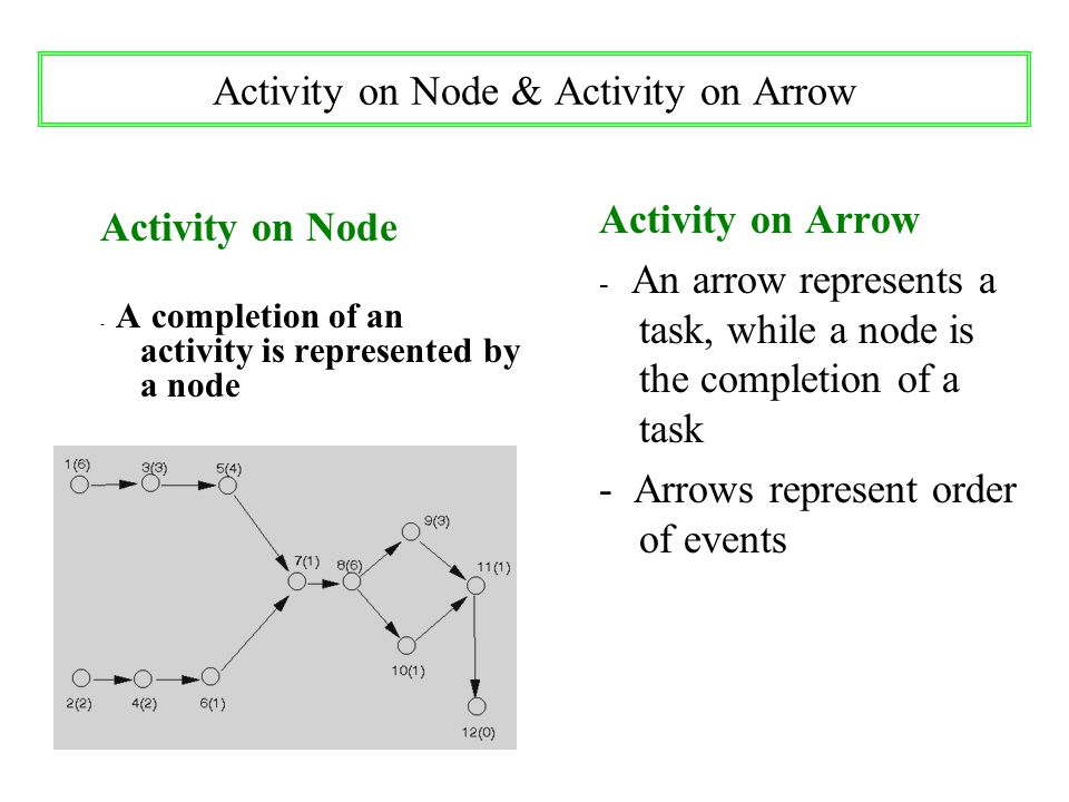 Activity on Node & Activity on Arrow Activity on Node - A completion of an activity is represented by a node Activity on Arrow - An arrow represents a