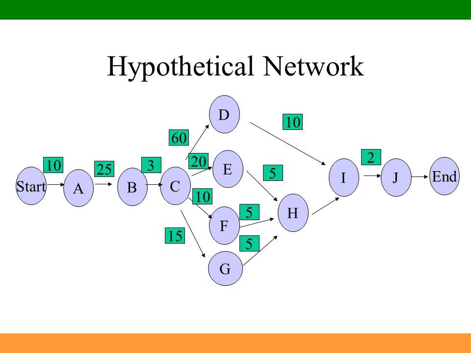 Hypothetical Network G B H I A D 6 StartC E F J End 10 25 3 60 20 10 15 5 5 5 10 2