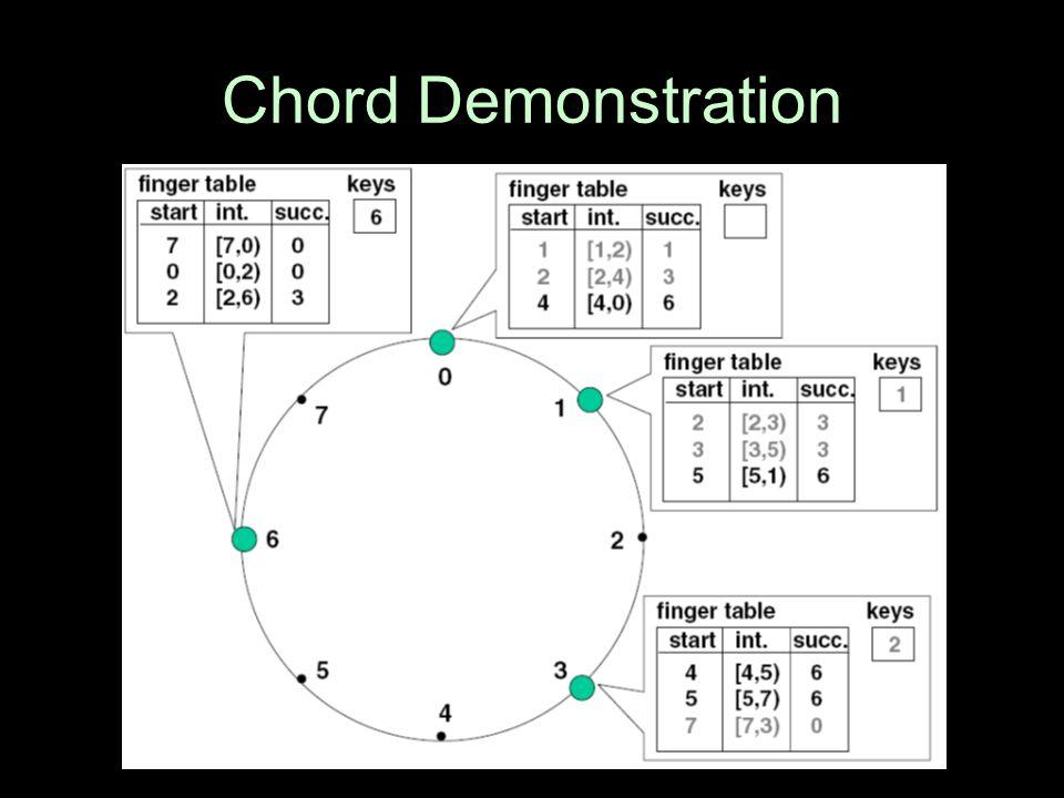 Chord Demonstration