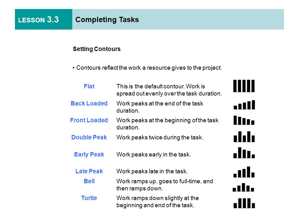 LESSON 3.3 Completing Tasks Setting Contours Contours reflect the work a resource gives to the project.