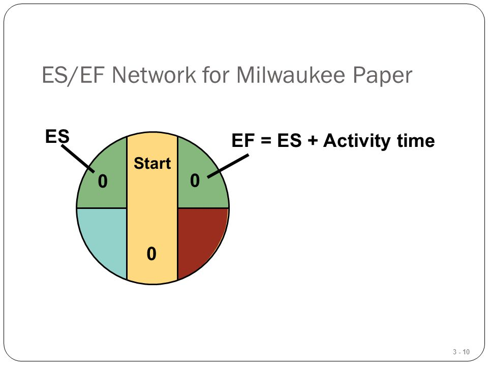 3 - 10 ES/EF Network for Milwaukee Paper Start 0 0 ES 0 EF = ES + Activity time