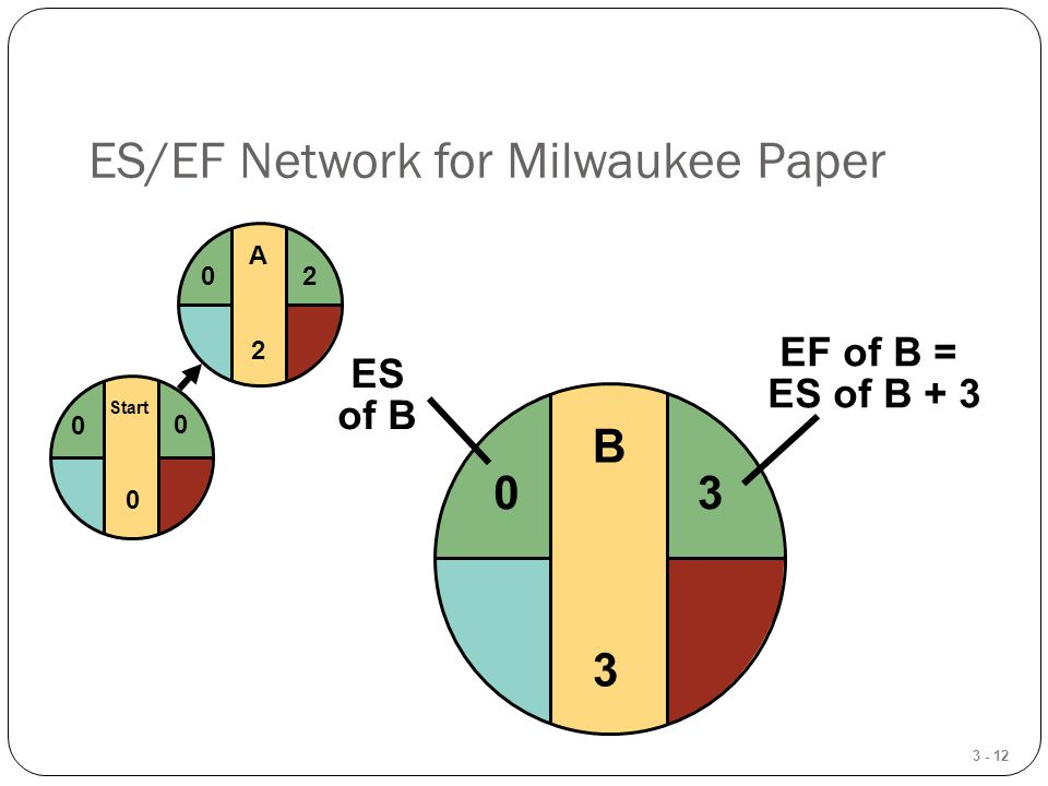 3 - 12 ES/EF Network for Milwaukee Paper B3B3 Start 0 0 0 A2A2 20 3 EF of B = ES of B + 3 0 ES of B