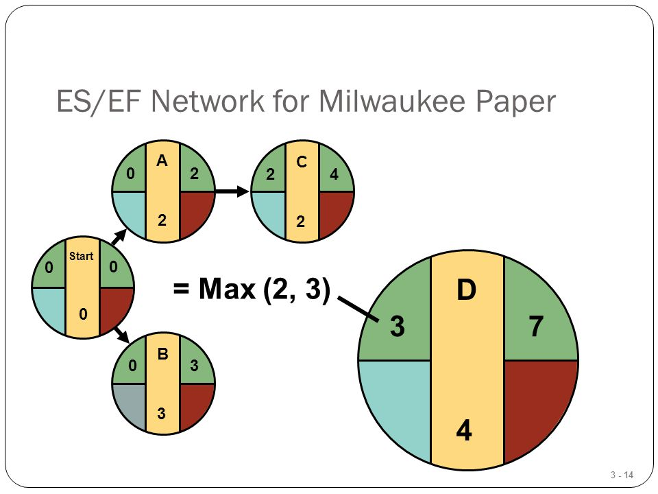 3 - 14 ES/EF Network for Milwaukee Paper C2C2 24 B3B3 03 Start 0 0 0 A2A2 20 D4D4 7 3 = Max (2, 3)