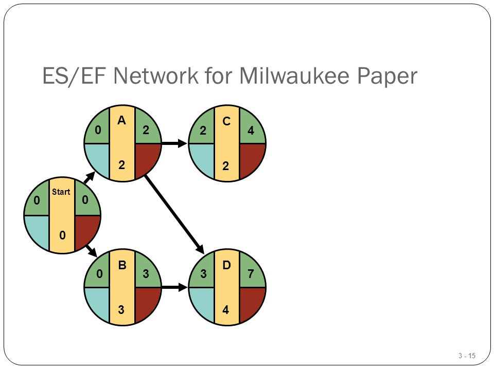3 - 15 ES/EF Network for Milwaukee Paper D4D4 37 C2C2 24 B3B3 03 Start 0 0 0 A2A2 20