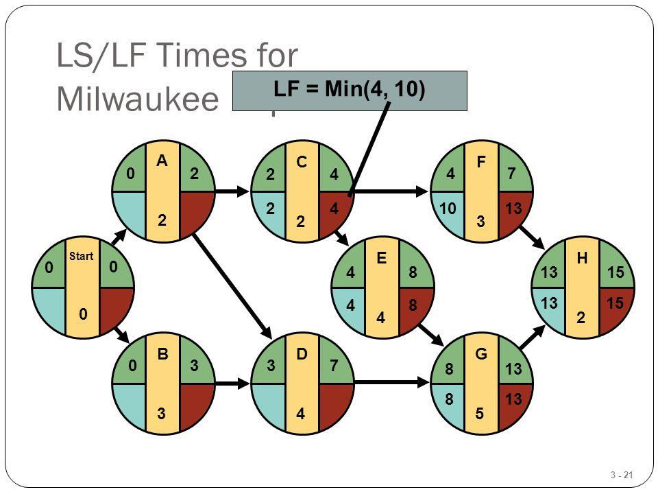 3 - 21 LS/LF Times for Milwaukee Paper E4E4 F3F3 G5G5 H2H2 481315 4 813 7 15 1013 8 48 D4D4 37 C2C2 24 B3B3 03 Start 0 0 0 A2A2 20 LF = Min(4, 10) 42