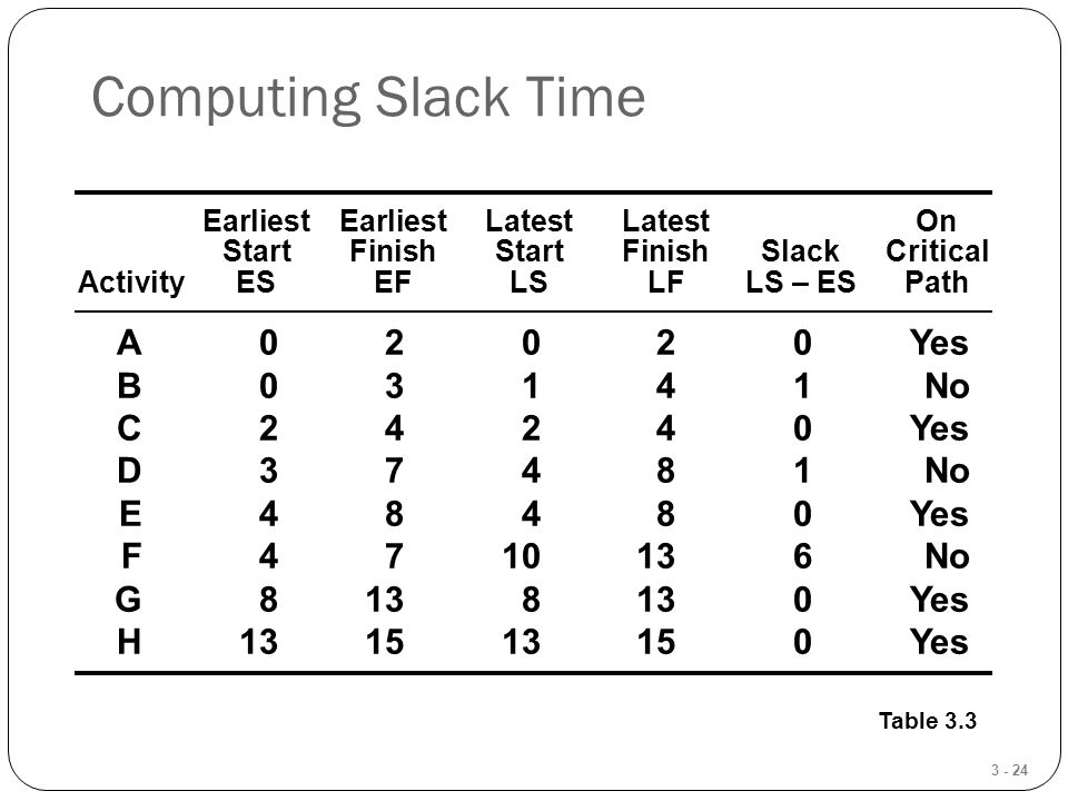 3 - 24 Computing Slack Time Table 3.3 EarliestEarliestLatestLatestOn StartFinishStartFinishSlackCritical ActivityESEFLSLFLS – ESPath A02020Yes B03141No C24240Yes D37481No E48480Yes F4710136No G8138130Yes H131513150Yes