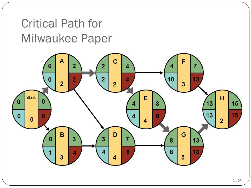 3 - 25 Critical Path for Milwaukee Paper E4E4 F3F3 G5G5 H2H2 481315 4 813 7 15 1013 8 48 D4D4 37 C2C2 24 B3B3 03 Start 0 0 0 A2A2 20 42 84 20 41 00