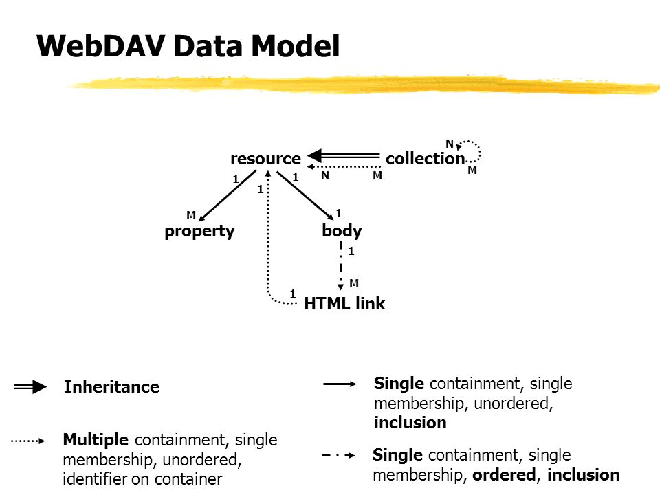 WebDAV Data Model Single containment, single membership, unordered, inclusion Single containment, single membership, ordered, inclusion Inheritance Multiple containment, single membership, unordered, identifier on container resourcecollection bodyproperty HTML link 1 M N 1 1 1 M 1 1 M N M