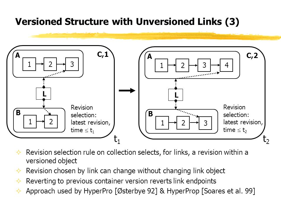 Versioned Structure with Unversioned Links (3)  Revision selection rule on collection selects, for links, a revision within a versioned object  Revision chosen by link can change without changing link object  Reverting to previous container version reverts link endpoints  Approach used by HyperPro [Østerbye 92] & HyperProp [Soares et al.