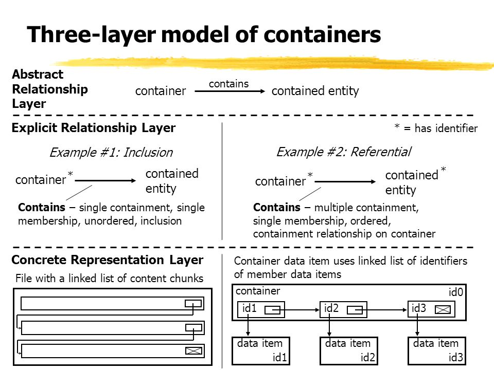 Three-layer model of containers containercontained entity contains container contained entity Contains – single containment, single membership, unordered, inclusion * Example #1: Inclusion Abstract Relationship Layer Explicit Relationship Layer container contained entity * * Example #2: Referential Contains – multiple containment, single membership, ordered, containment relationship on container * = has identifier Concrete Representation Layer File with a linked list of content chunks Container data item uses linked list of identifiers of member data items data item id1 data item id2 data item id3 container id0 id1id2id3