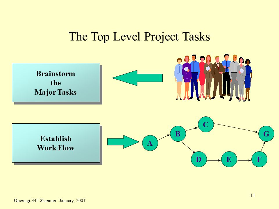 Opermgt 345 Shannon January, 2001 11 The Top Level Project Tasks Brainstorm the Major Tasks Brainstorm the Major Tasks Establish Work Flow Establish Work Flow A B C DEF G