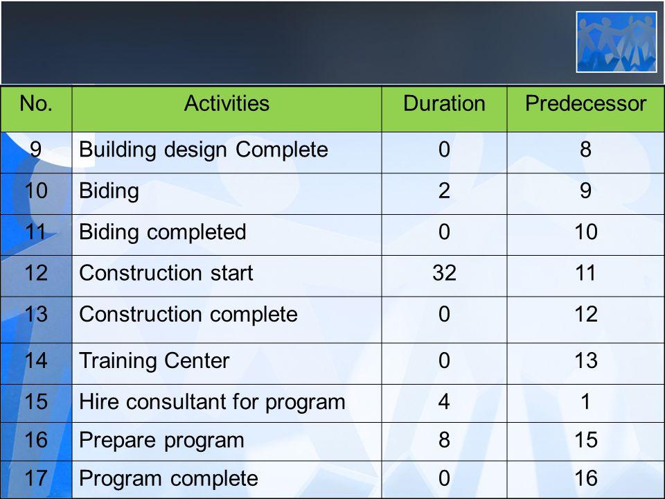 No.ActivitiesDurationPredecessor 9Building design Complete08 10Biding29 11Biding completed010 12Construction start3211 13Construction complete012 14Tr