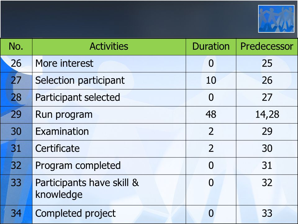 No.ActivitiesDurationPredecessor 26More interest025 27Selection participant1026 28Participant selected027 29Run program4814,28 30Examination229 31Certificate230 32Program completed031 33Participants have skill & knowledge 032 34Completed project033