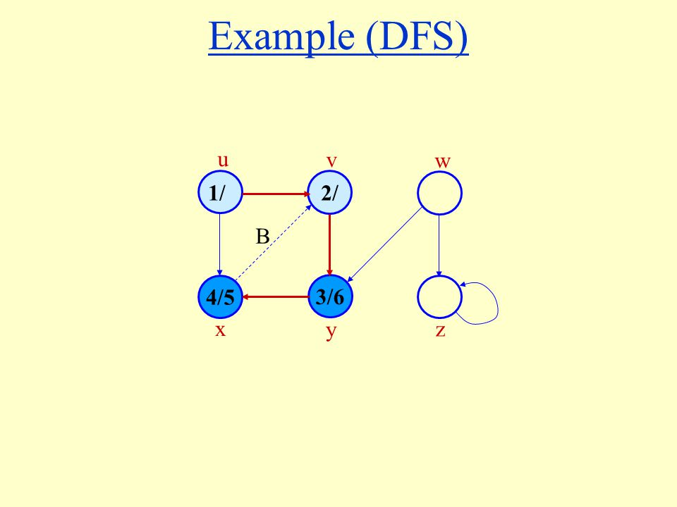 Example (DFS) 1/ 4/5 3/6 2/ u v w x y z B
