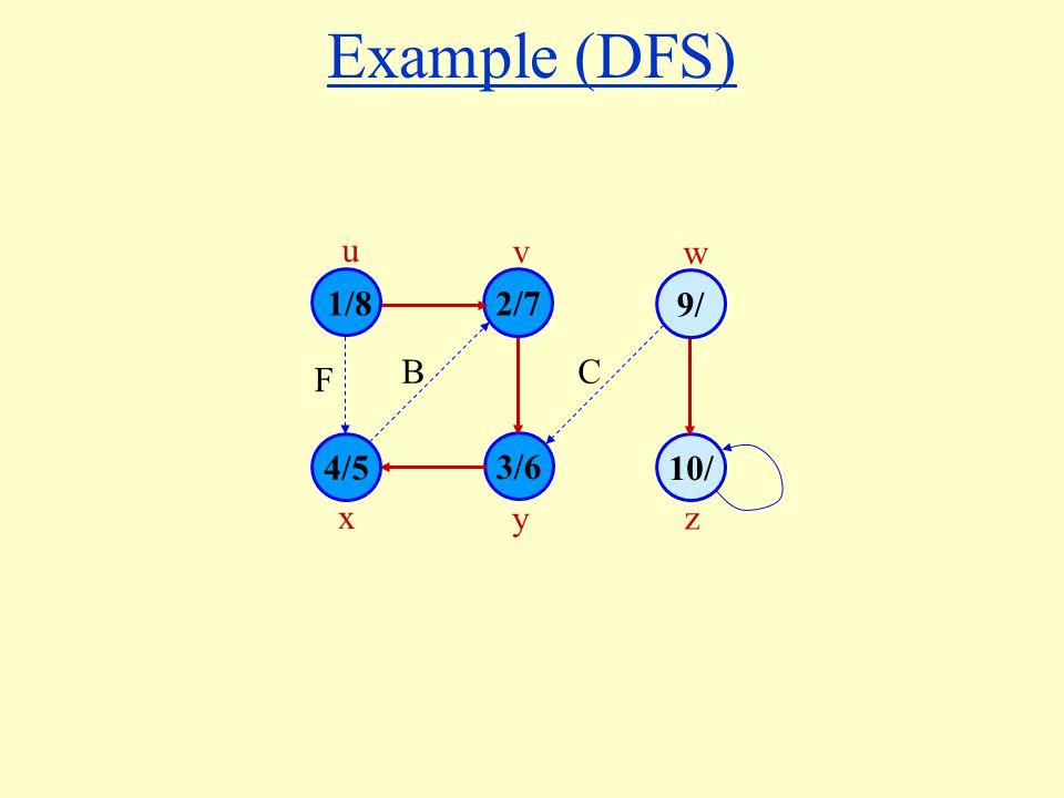 Example (DFS) 1/8 4/5 3/6 10/ 2/7 9/ u v w x y z B F C
