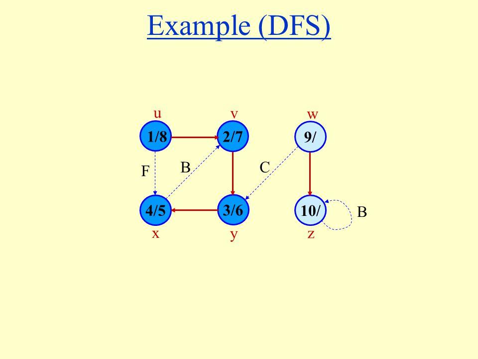 Example (DFS) 1/8 4/5 3/6 10/ 2/7 9/ u v w x y z B F C B