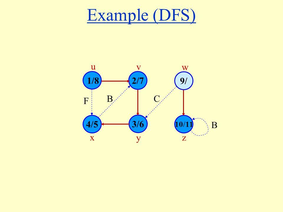 Example (DFS) 1/8 4/5 3/6 10/11 2/7 9/ u v w x y z B F C B