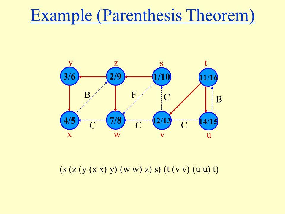 Example (Parenthesis Theorem) 3/6 4/5 7/8 12/13 2/9 1/10 y z s x w v BF 14/15 11/16 u t C C C C B (s (z (y (x x) y) (w w) z) s) (t (v v) (u u) t)