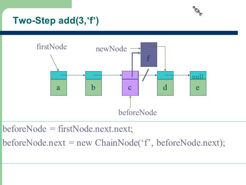 17 Two-Step add(3, ' f ' ) beforeNode = firstNode.next.next; beforeNode.next = new ChainNode('f', beforeNode.next); abcde null firstNode f newNode beforeNode c