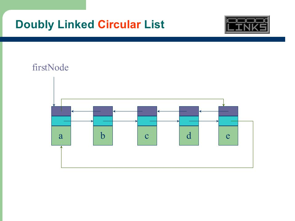 21 Doubly Linked Circular List abcde firstNode