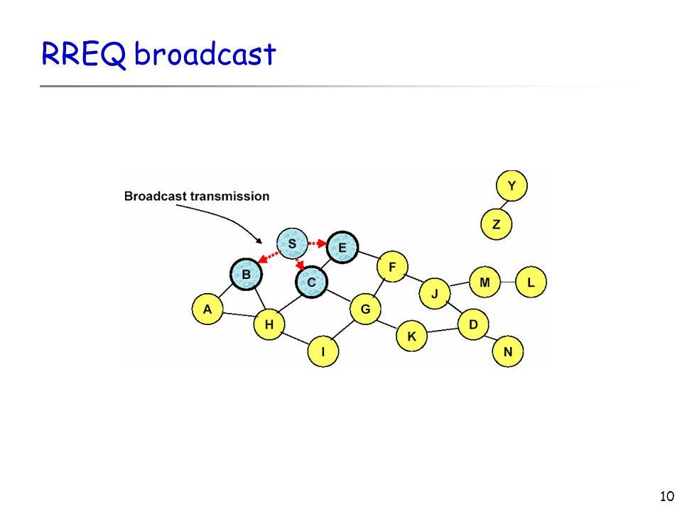 10 RREQ broadcast