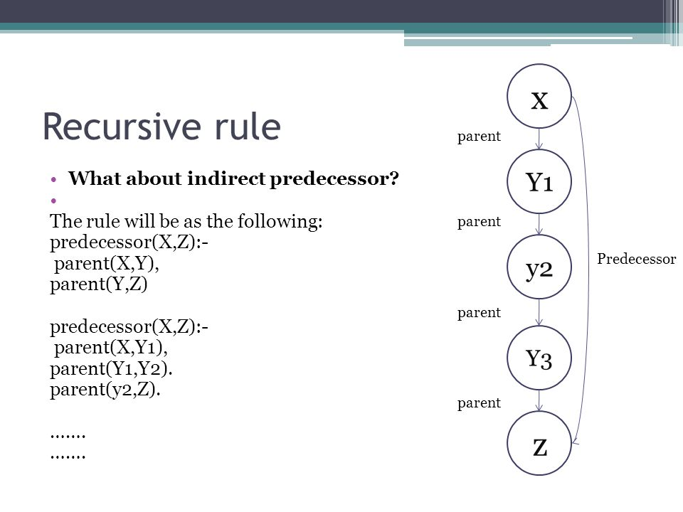 Recursive rule What about indirect predecessor? The rule will be as the following: predecessor(X,Z):- parent(X,Y), parent(Y,Z) predecessor(X,Z):- pare