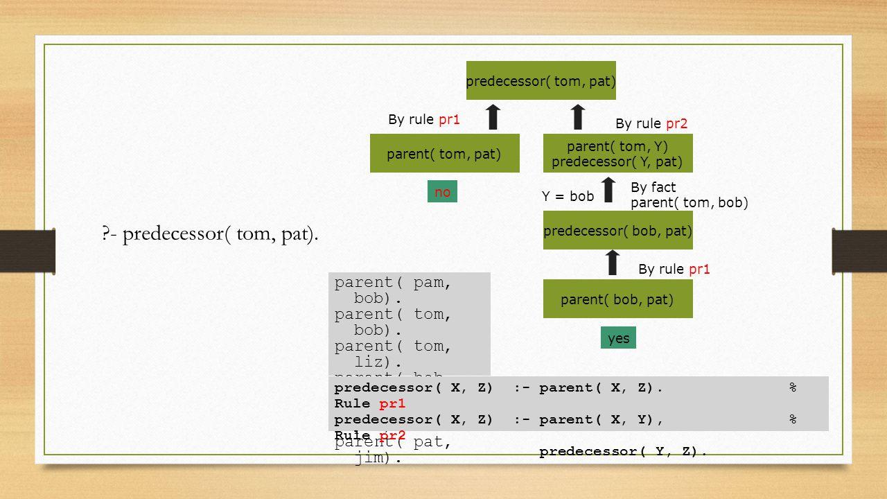 parent( pam, bob). parent( tom, bob). parent( tom, liz). parent( bob, ann). parent( bob, pat). parent( pat, jim). predecessor( X, Z) :- parent( X, Z).