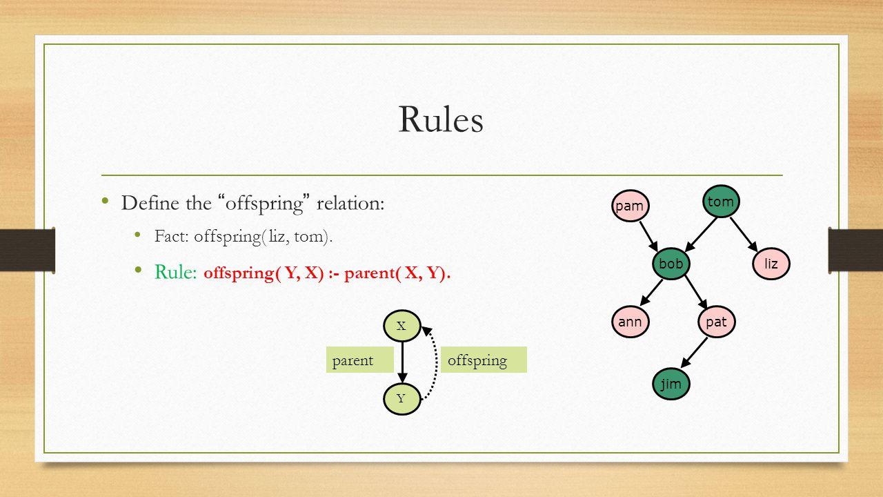 "Rules Define the "" offspring "" relation: Fact: offspring( liz, tom). Rule: offspring( Y, X) :- parent( X, Y). pam lizbob jim patann tom X Y parentoffs"
