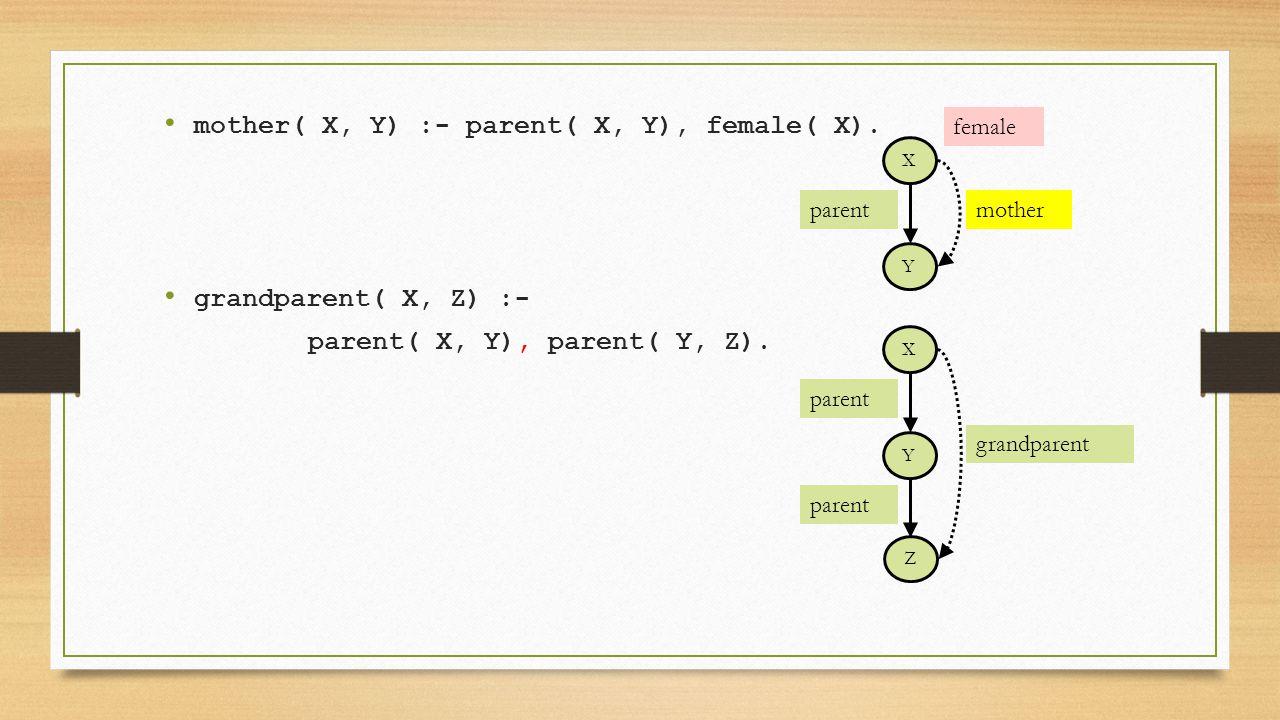 mother( X, Y) :- parent( X, Y), female( X). grandparent( X, Z) :- parent( X, Y), parent( Y, Z). parent X Y mother female Z parent X Y grandparent