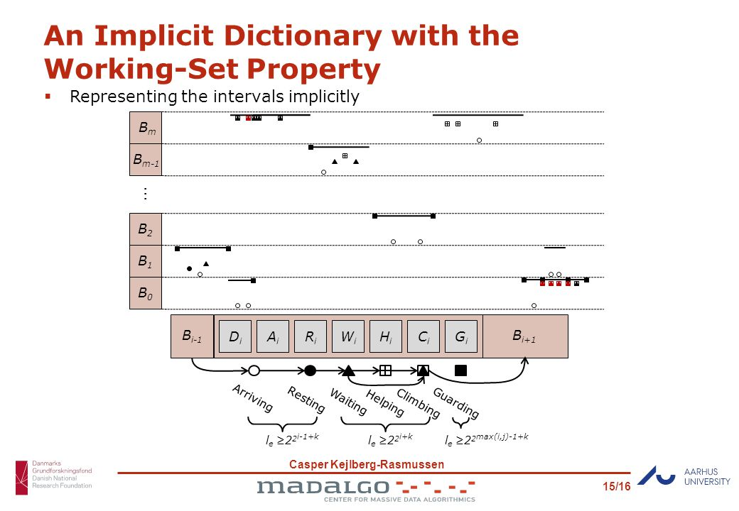 Casper Kejlberg-Rasmussen 15/16 An Implicit Dictionary with the Working-Set Property B0B0...