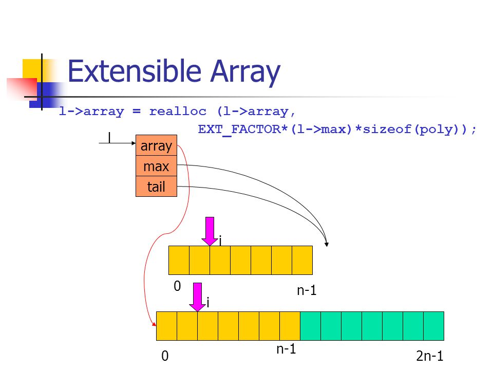 Extensible Array 0 n-1 array max tail l i 02n-1 i n-1 l->array = realloc (l->array, EXT_FACTOR*(l->max)*sizeof(poly));