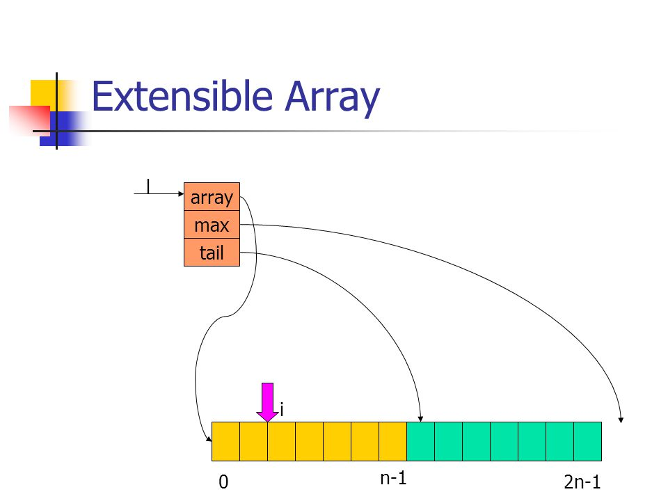 Extensible Array array max tail l 02n-1 i n-1