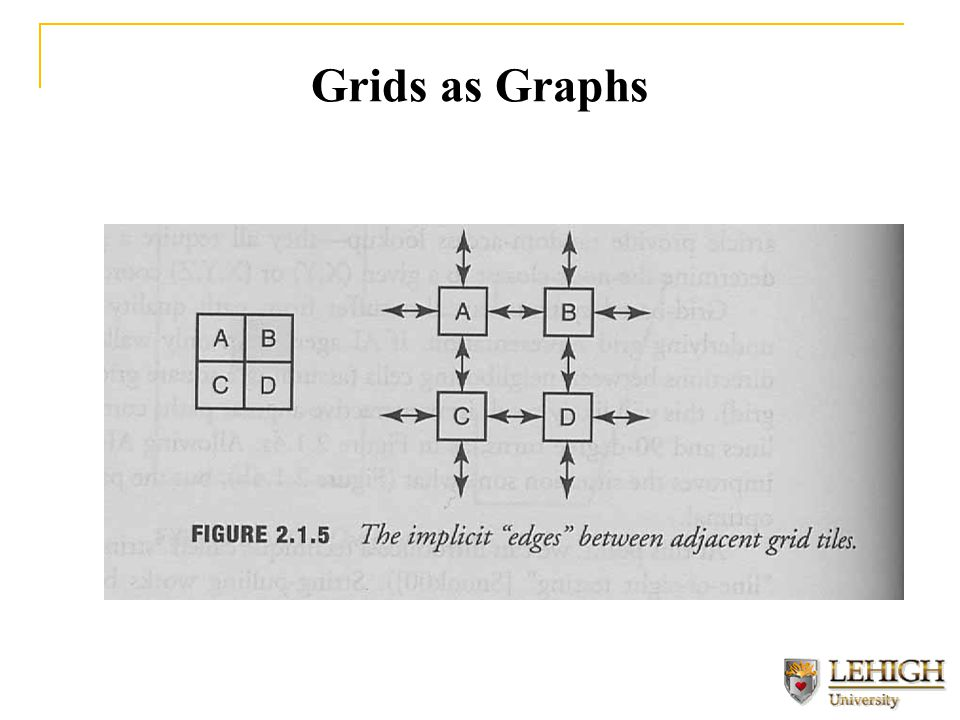 Grids as Graphs