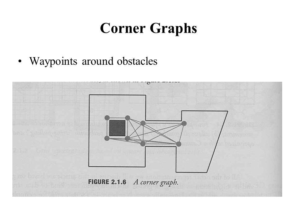 Corner Graphs Waypoints around obstacles