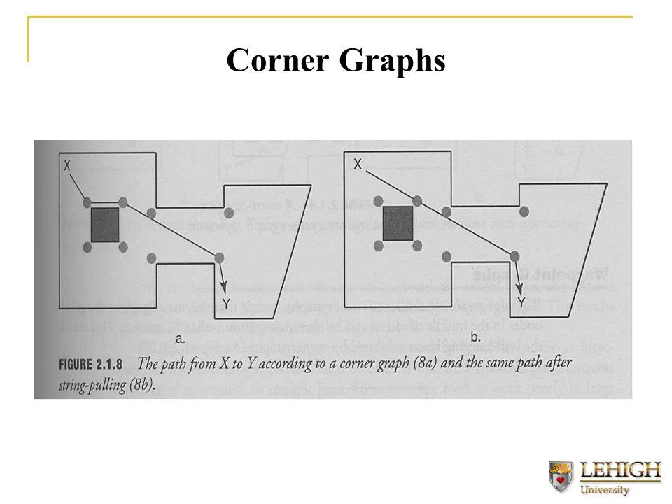 Corner Graphs