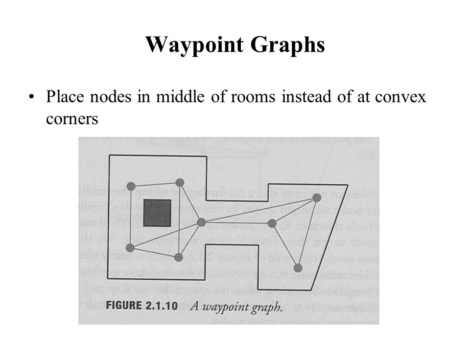 Waypoint Graphs Place nodes in middle of rooms instead of at convex corners