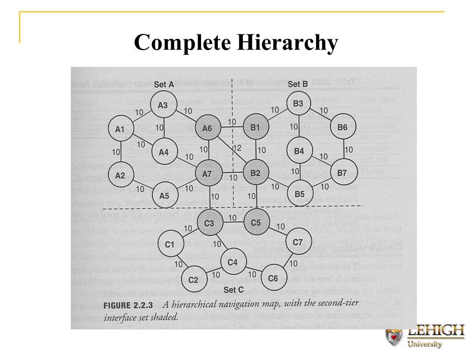 Complete Hierarchy