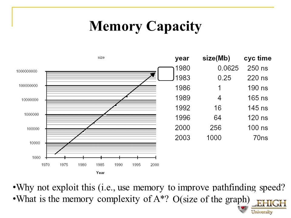 Memory Capacity Why not exploit this (i.e., use memory to improve pathfinding speed.