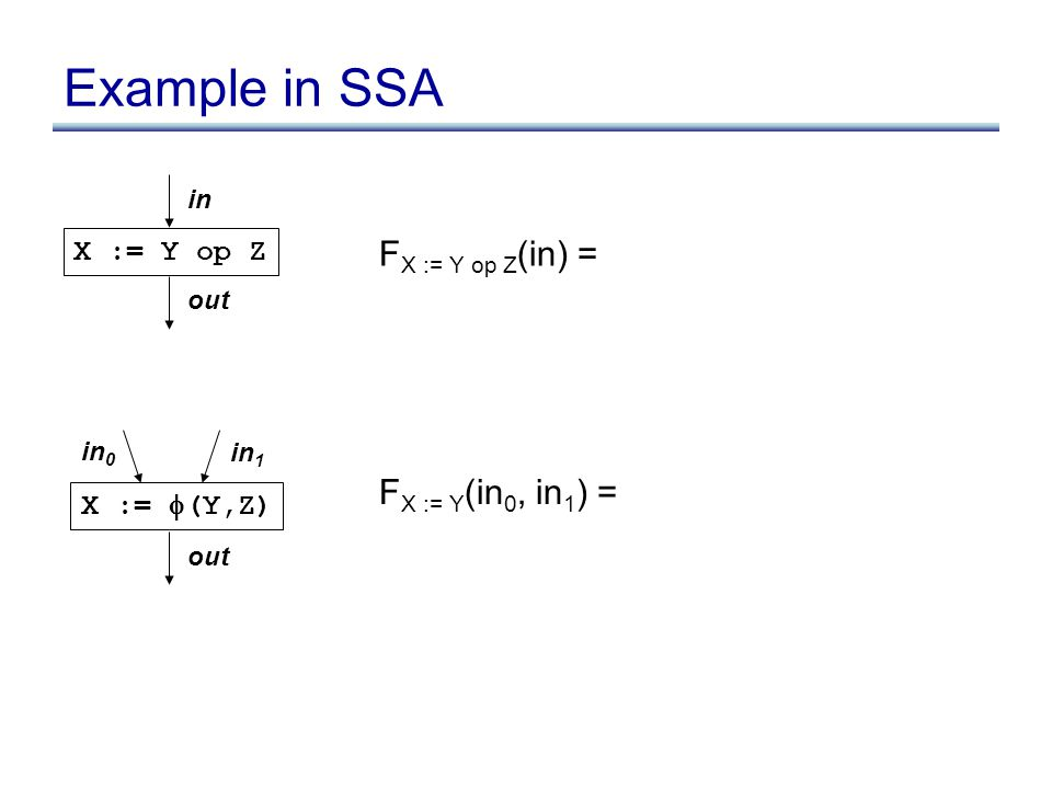 Example in SSA X := Y op Z in out F X := Y op Z (in) = X :=  (Y,Z) in 0 out F X := Y (in 0, in 1 ) = in 1