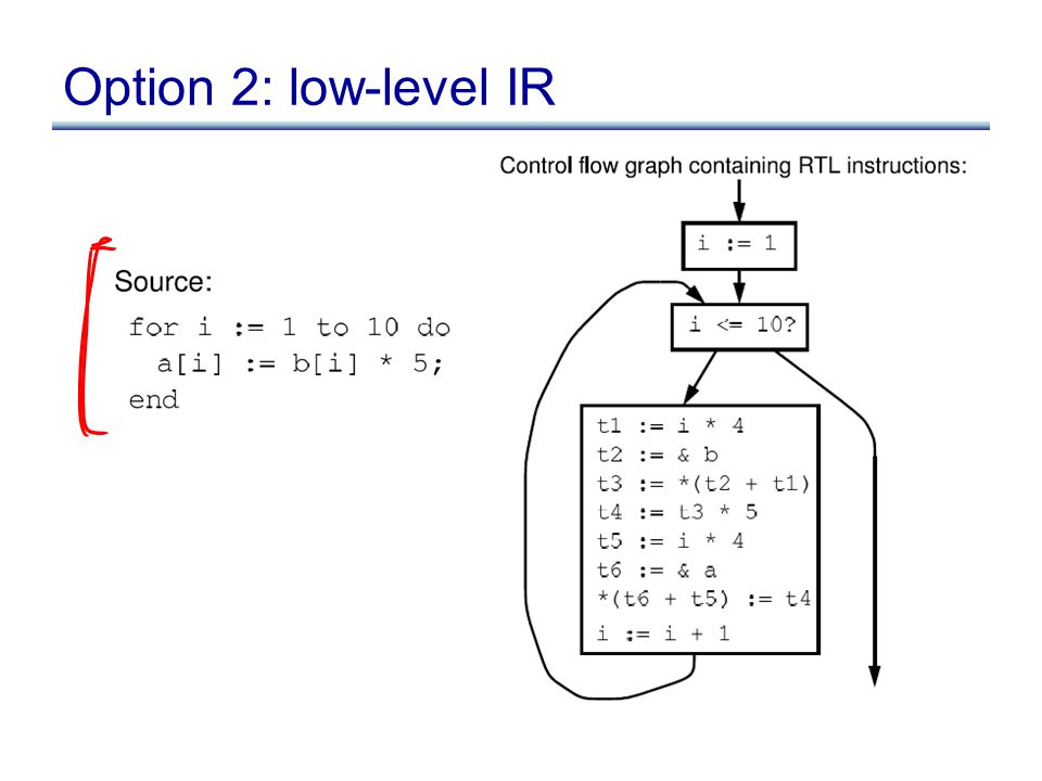 Option 2: low-level IR