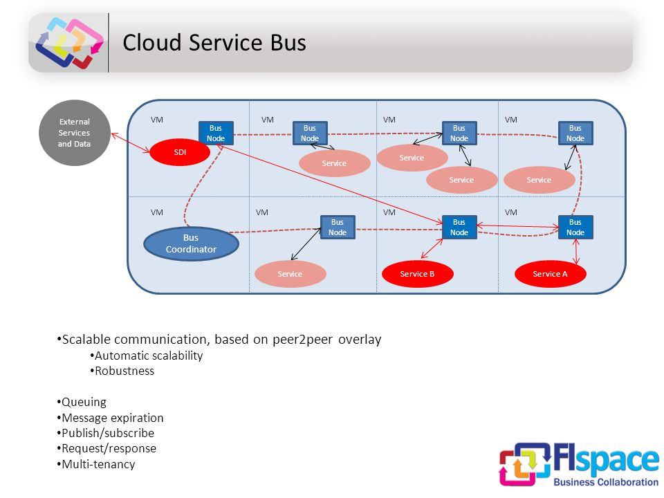 Cloud Service Bus Bus Coordinator Bus Node Service A Service SDI VM External Services and Data Scalable communication, based on peer2peer overlay Automatic scalability Robustness Queuing Message expiration Publish/subscribe Request/response Multi-tenancy VM Service Service B Service