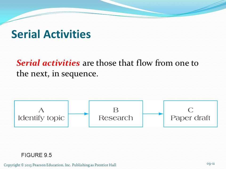 FIGURE 9.5 Serial Activities Serial activities are those that flow from one to the next, in sequence.