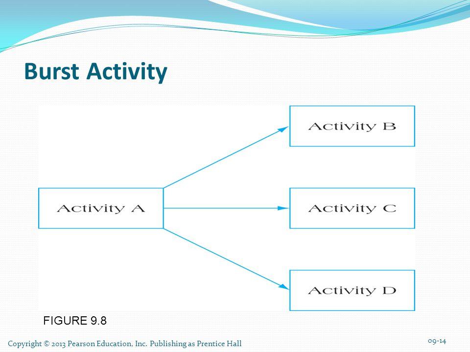 FIGURE 9.8 Burst Activity Copyright © 2013 Pearson Education, Inc.