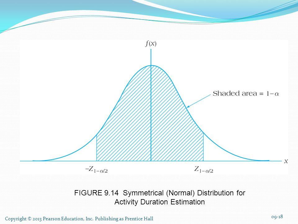 FIGURE 9.14 Symmetrical (Normal) Distribution for Activity Duration Estimation Copyright © 2013 Pearson Education, Inc.