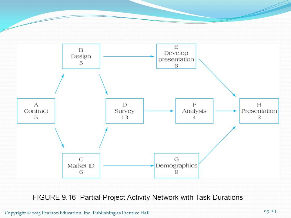 FIGURE 9.16 Partial Project Activity Network with Task Durations Copyright © 2013 Pearson Education, Inc.