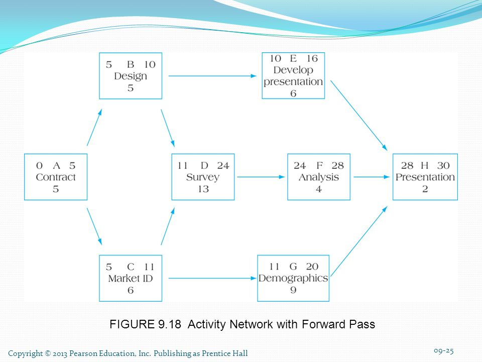 FIGURE 9.18 Activity Network with Forward Pass 09-25 Copyright © 2013 Pearson Education, Inc.