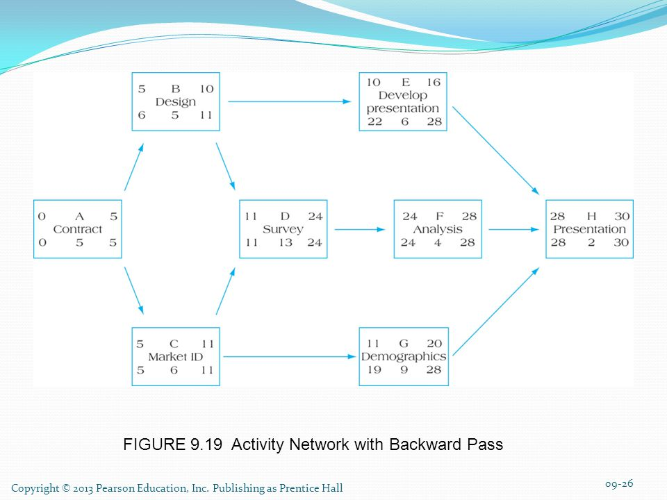 FIGURE 9.19 Activity Network with Backward Pass 09-26 Copyright © 2013 Pearson Education, Inc.