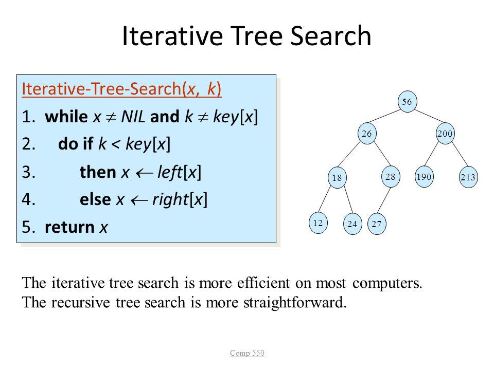 Iterative Tree Search Iterative-Tree-Search(x, k) 1. while x  NIL and k  key[x] 2. do if k < key[x] 3. then x  left[x] 4. else x  right[x] 5. retu