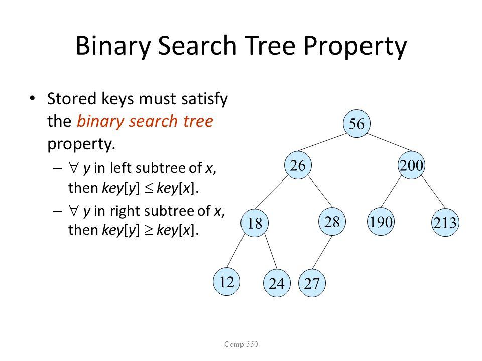 Binary Search Tree Property Stored keys must satisfy the binary search tree property. –  y in left subtree of x, then key[y]  key[x]. –  y in right
